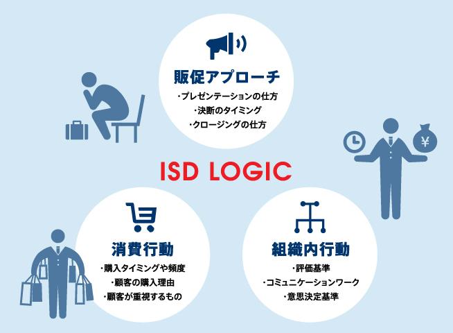 ISDロジックビジネス広島みらい支部。販促アプローチ、消費行動、組織内分析