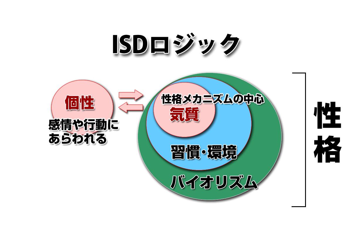 生活習慣病と同じくらい注意が必要なのが性格習慣病です。ISD個性心理学広島みらい支部