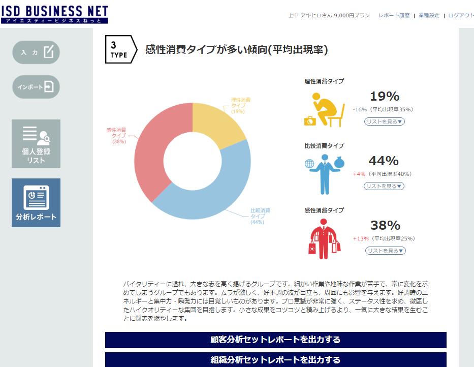 ISDロジックビジネス広島みらい支部 3タイプ分析