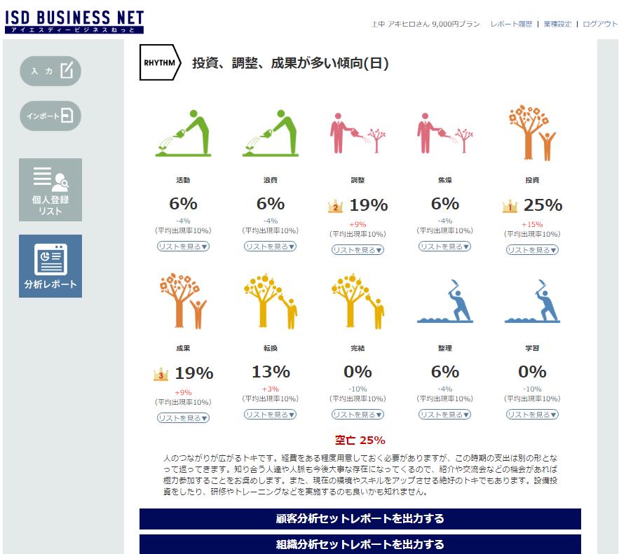 ISDロジックビジネス広島みらい支部 顧客の購入のタイミングを予測できます。