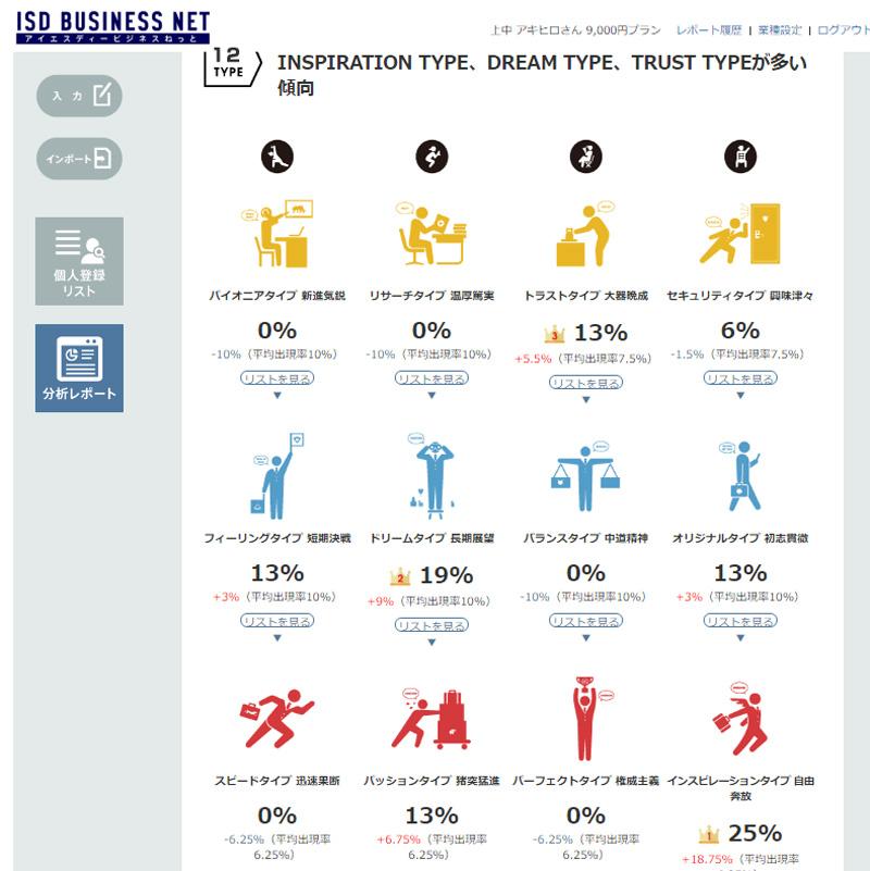 ISDロジックビジネス広島みらい支部 12タイプ分析