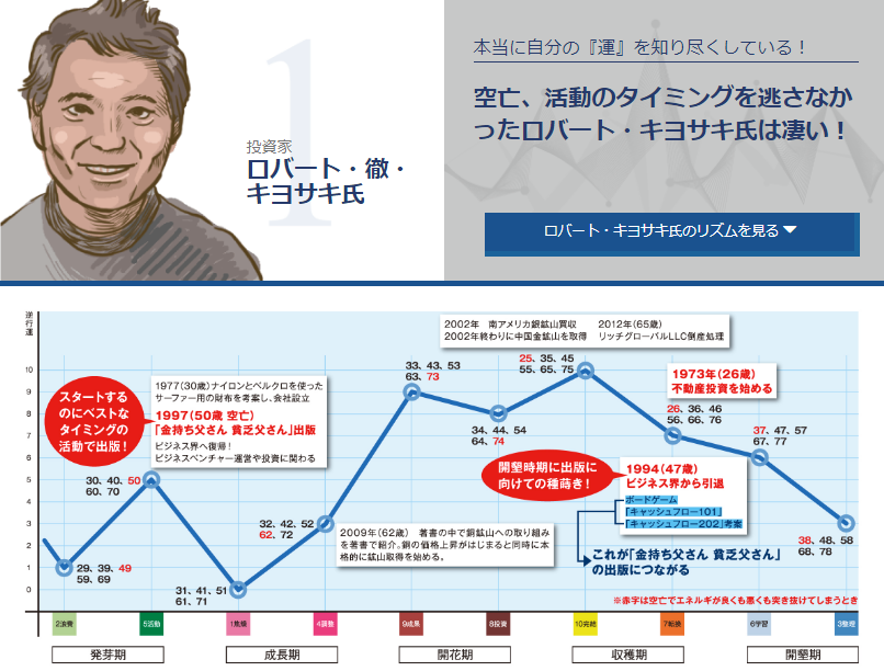 2018年 ISDリズム講演会広島 ロバートキヨサキ氏のリズム