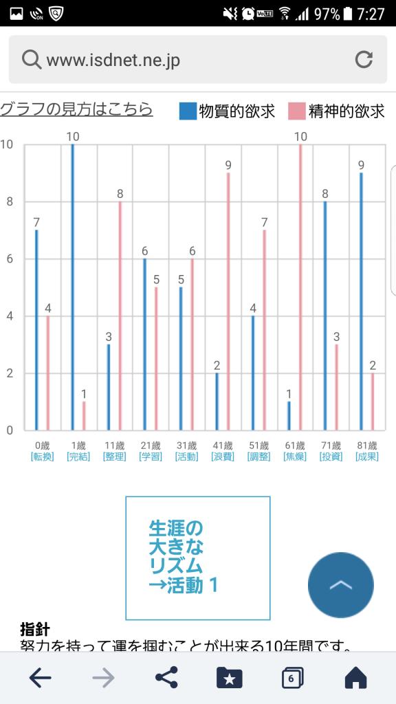 「ISDねっと」リズムのグラフページ